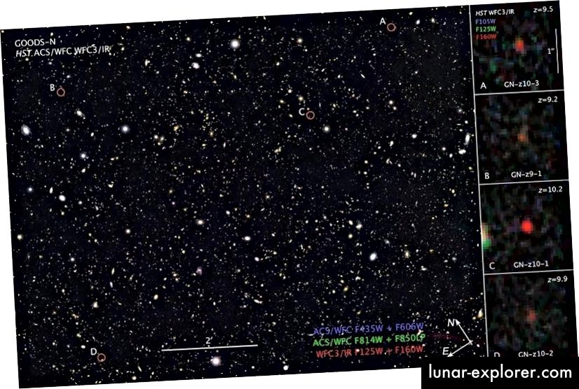 Die hier gezeigte GOODS-North-Umfrage enthält einige der entferntesten jemals beobachteten Galaxien, von denen viele (rechts hervorgehoben) bereits über 30 Milliarden Lichtjahre entfernt sind. (NASA, ESA und Z. Levay (STScI) )