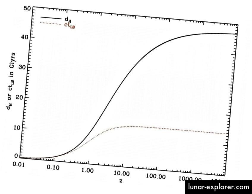 Posebna relativnost (točkasta) i opća predviđanja relativne (kruta) za udaljenosti u svemiru koji se širi. Definitivno samo GR predviđanja odgovaraju onome što promatramo. (Korisnik Wikimedia Commons Redshiftimprove)