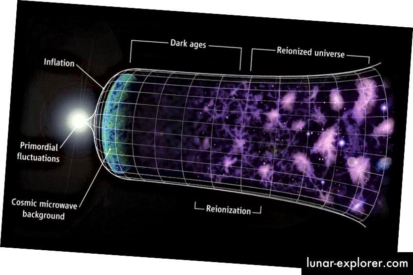 نشأ الكون الموسع ، المليء بالمجرات والبنية المعقدة التي نلاحظها اليوم ، من حالة أصغر حجماً وأكثر سخونة وأكثر كثافة. لكن ما يكمن خارج الكون المرئي ، بحكم تعريفه ، لا يمكن ملاحظته. (C. Faucher-Giguère، A. Lidz، L. Hernquist، Science 319، 5859 (47))