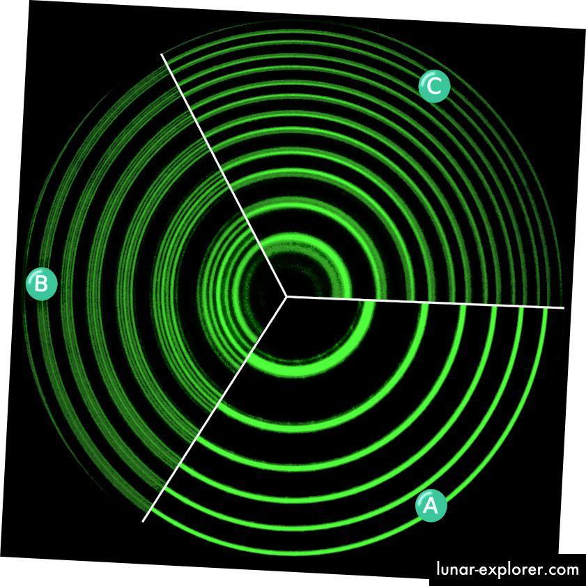 """""""Spektralne linije živa pare žarulje valne duljine 546,1nm, pokazuju anomalan Zeeman-ov efekt. A. Bez magnetskog polja. B. S magnetskim poljem, spektralne se linije razdvajaju kao poprečni Zeeman-ov efekt. C. S magnetskim poljem, podijeljeno kao uzdužni Zeeman-ov efekt. Spektralne linije dobivene su Fabry-Perot etalonom. Originalne tri fotografije snimljene su u laboratoriju Sveučilišta Anhui Normal za moderne eksperimente fizike, a kasnije su pretočene u jednu ilustraciju."""