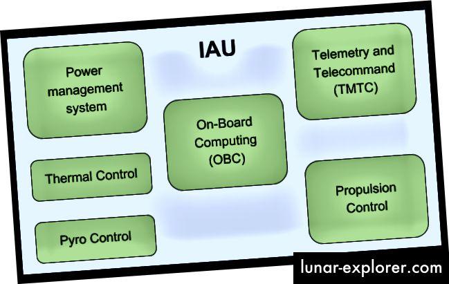 Glavne funkcionalne komponente IAU-a
