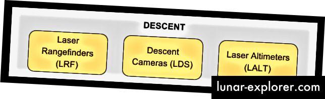 Senzori koji se koriste tijekom mjesečevog spuštanja