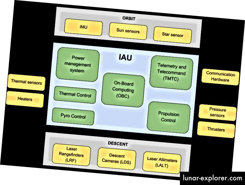 Pregled svih računalnih komponenti hardvera na brodu TeamIndus