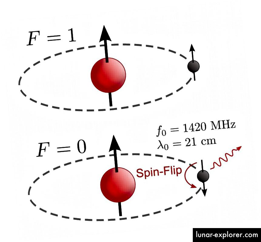 Linija vodika od 21 centimetra nastaje kada se atom vodika koji sadrži kombinacija protona / elektrona s poravnanim okretima (gornji) okreće tako da ima spravljene centrifuge (dno), emitirajući jedan određeni foton vrlo karakteristične valne duljine. (Tiltec iz Wikimedia Commonsa)