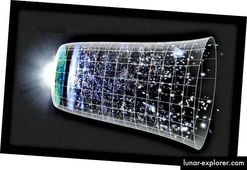 Die Expansion (oder Kontraktion) des Raumes ist eine notwendige Konsequenz in einem Universum, das Massen enthält. Die Expansionsrate und das zeitliche Verhalten hängen jedoch quantitativ davon ab, was sich in Ihrem Universum befindet. (NASA / WMAP Wissenschaftsteam)