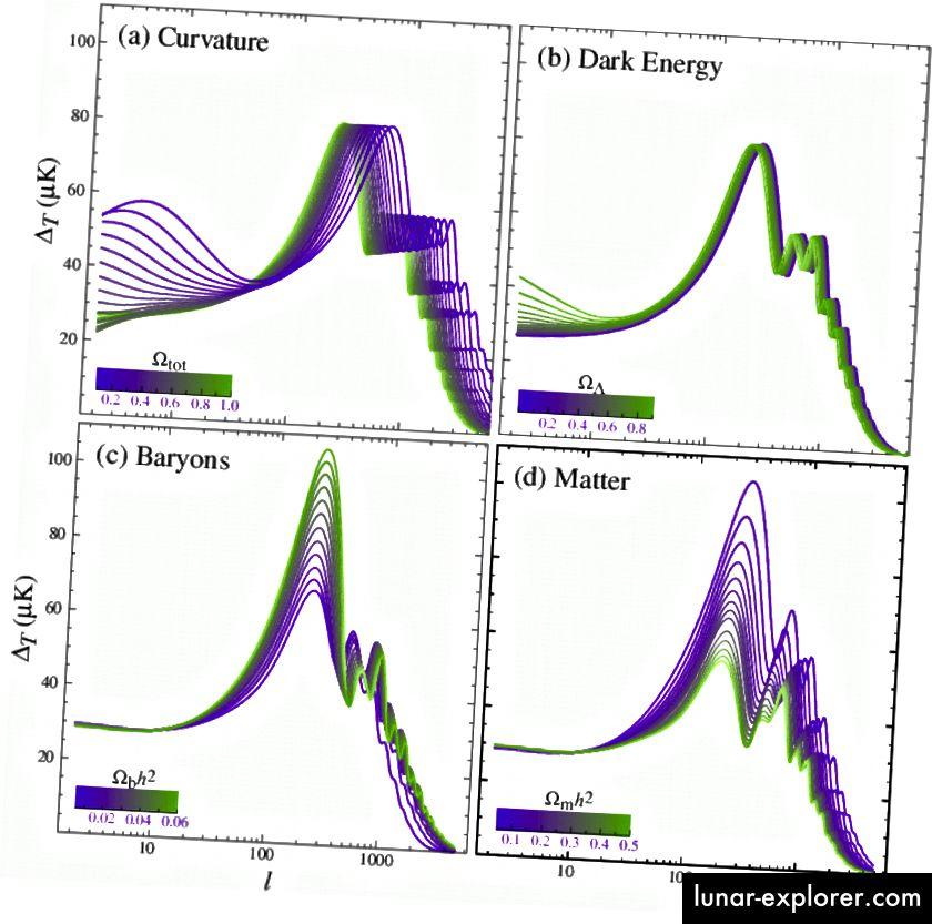 Die Struktur der CMB-Peaks ändert sich je nach dem, was sich im Universum befindet. (W. Hu und S. Dodelson, Ann.Rev.Astron.Astrophys.40: 171–216,2002)