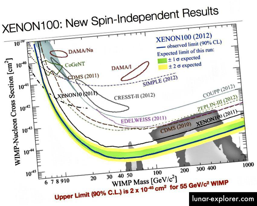 Experimentell sind die Einschränkungen für die dunkle WIMP-Materie ziemlich schwerwiegend. Die niedrigste Kurve schließt WIMP-Querschnitte (schwach wechselwirkende massive Partikel) und Massen der dunklen Materie für alle darüber befindlichen Objekte aus. (Xenon-100 Collaboration (2012), über http://arxiv.org/abs/1207.5988)
