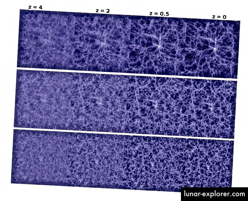 Evolucija strukture velikih razmjera u Svemiru, od ranog, jednoličnog stanja do sjedinjenog Univerzuma kakvog danas poznajemo. Vrsta i obilje tamne materije donijeli bi znatno drugačiji Svemir ako promijenimo ono što posjeduje naš Svemir. (Angulo i dr. 2008., sa Sveučilišta Durham)