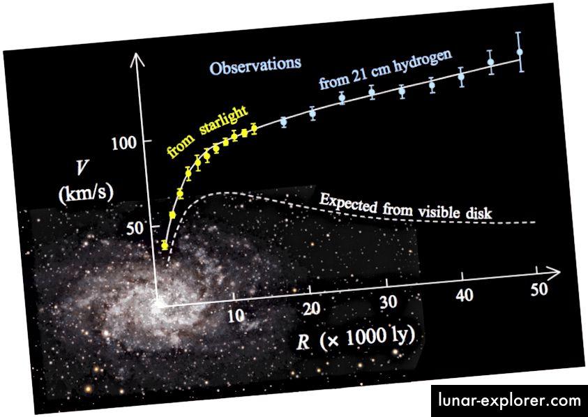 Pojedinačne galaksije u načelu bi se mogle objasniti ili tamnom materijom ili modifikacijom gravitacije, ali one nisu najbolji dokaz o tome od čega se svemir sastoji ili kako bi on trebao biti takav kakav je danas. (Stefania.deluca s Wikimedia Commonsa)