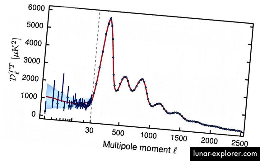 Relativne visine i položaji ovih akustičnih vrhova, izvedeni iz podataka u kozmičkoj mikrovalnoj pozadini, definitivno su u skladu s Univerzumom sastavljenim od 68% tamne energije, 27% tamne materije i 5% normalne materije. Odstupanja su čvrsto ograničena. (Rezultati Plancka 2015. XX. Ograničenja inflacije - Planck suradnja (Ade, P.A.R. i dr.) ArXiv: 1502.02114)