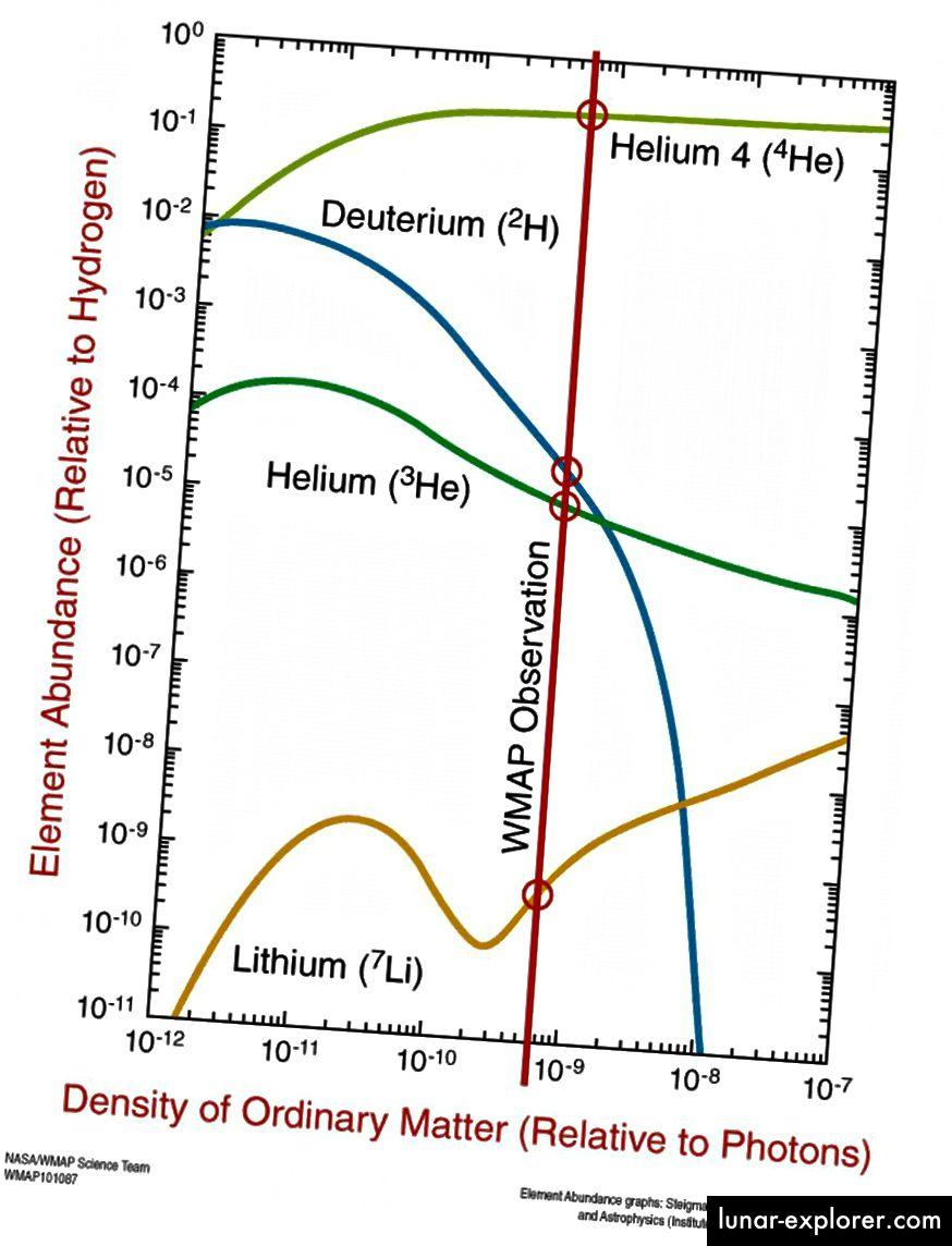 Predviđena obilje helija-4, deuterija, helija-3 i litija-7 kako je predviđala nukleosinteza Velikog praska, a opažanja prikazana u crvenim krugovima. (NASA / WMAP znanstveni tim)