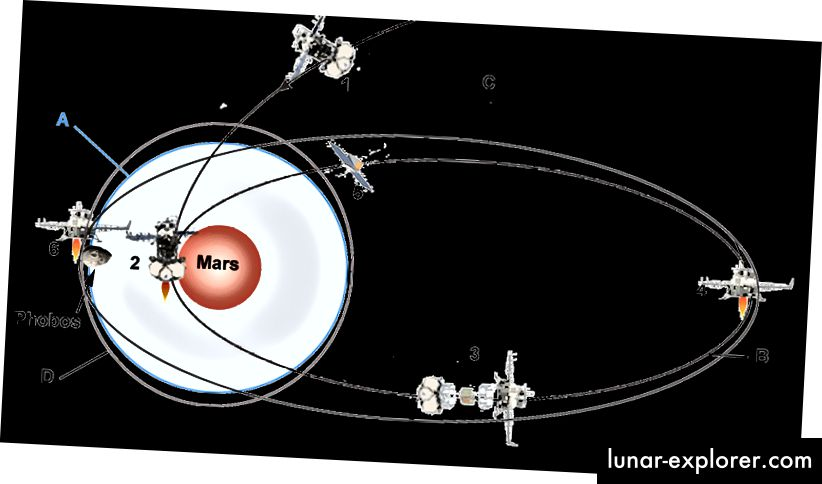 Manevri koje će izvoditi Phobos Grunt oko Marsa. Izvor: Wikipedia