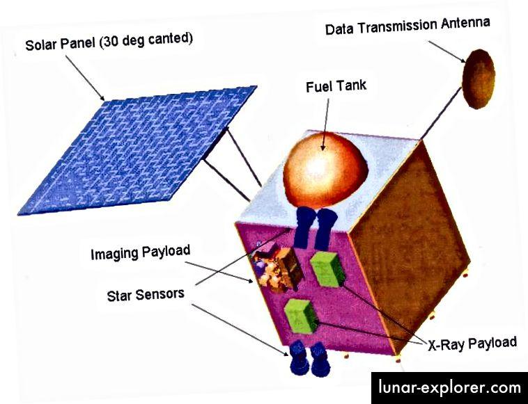 Chandrayaan-1 shematski prikazuje dva senzora zvijezda. Izvor: Wikipedia