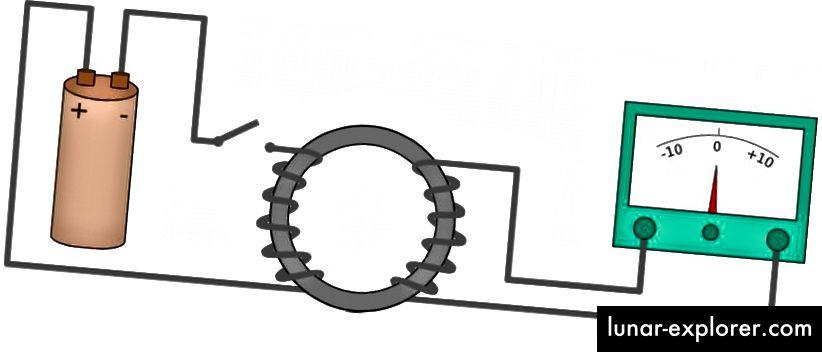 Jedna od najranijih primjena Faradayevog zakona indukcije bila je primijetiti da zavojnica žice, koja bi stvorila magnetsko polje unutra, može magnetizirati materijal, uzrokujući promjenu u njegovom unutarnjem magnetskom polju. Tada bi to promjenjivo polje izazvalo struju u zavojnici na drugoj strani magneta, uzrokujući da se igla (desno) odbije. Moderni induktori još uvijek se oslanjaju na taj isti princip. (Wikimedia Commons korisnik Eviatar Bach)