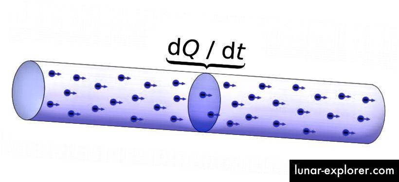 Kako struja jednoliko teče kroz vodič, ona se pokorava Newtonovom zakonu da objekt (pojedinačni naboji) ostaju u jednoličnom kretanju, osim ako djeluje vanjska sila. Ali čak i ako na njih djeluje vanjska sila, njihova se inercija odupire promjenama: koncept koji stoji iza kinetičke induktivnosti. (Korisnici Wikimedije Commons lx0 / Menner)