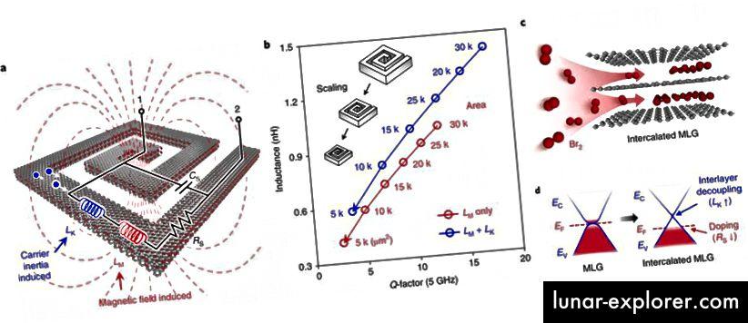 Nova grafenska konstrukcija za kinetički induktor (desno) konačno je nadmašila tradicionalne induktore u smislu gustoće induktivnosti, kao što pokazuje središnja ploča (plava i crvena). (J. Kang i sur., Nature Electronics 1, 46–51 (2018))
