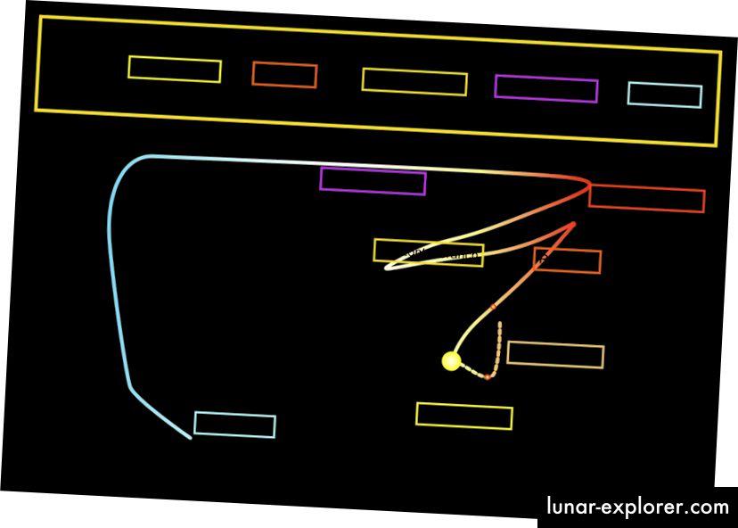 Evolucija zvijezde solarne mase na H-R dijagramu od faze prije glavne sekvence do kraja fuzije. Svaka zvijezda svake mase slijedit će drugačiju krivulju. (Wikimedia Commons korisnik Szczureq)