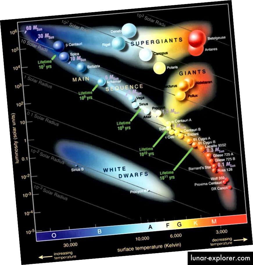 Das Farb-Größen-Diagramm bemerkenswerter Sterne. Der hellste rote Überriese, Betelgeuse, ist oben rechts abgebildet. (Europäische Südsternwarte)