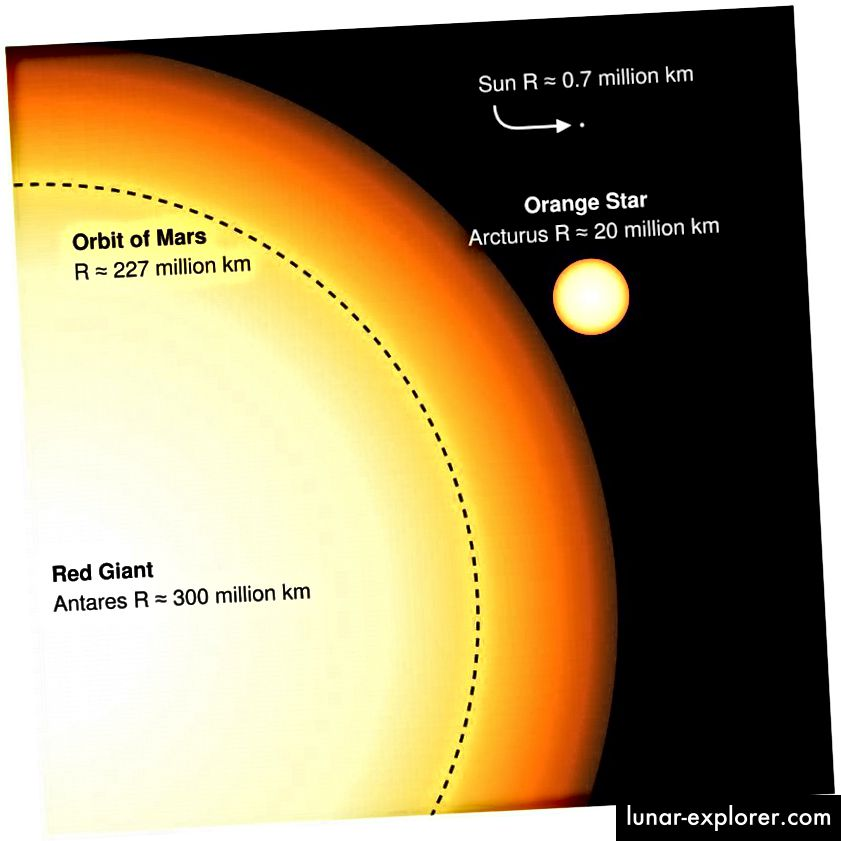 Sunce je danas vrlo malo u usporedbi s divovima, ali će narasti do veličine Arktura u svojoj fazi crvenog diva. Monstruozni nadčovjek poput Antaresa, bit će zauvijek izvan dosega našeg Sunca. (Engleski autor Wikipedije Sakurambo)