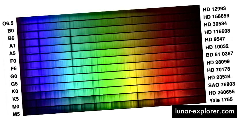 O-zvijezde, najtoplije od svih zvijezda, zapravo imaju slabije apsorpcijske linije u mnogim slučajevima, jer su površinske temperature dovoljno velike da većina atoma na njegovoj površini ima preveliku energiju za prikazivanje karakterističnih atomskih prijelaza koji rezultiraju u apsorpcija. (NOAO / AURA / NSF, modificirao E. Siegel)