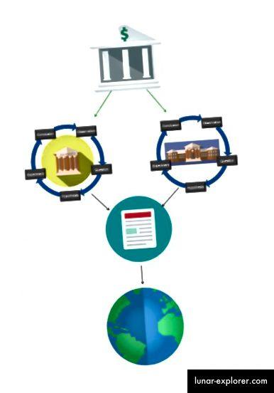 Abbildung 3. Überblick über die wissenschaftliche Forschungswirtschaft