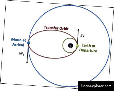 Brodovi koji idu sa Zemlje na Mjesec zapravo moraju uključiti svoje motore iza Zemlje u odnosu na Mjesec, tako da se njihove orbite izdužuju kako bi dosegle Mjesec s druge strane.