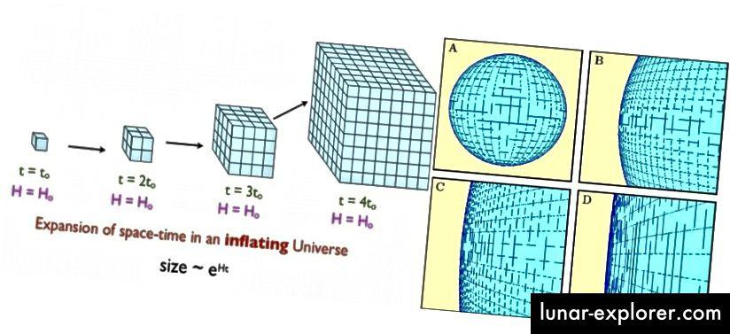 Napuhavanje uzrokuje eksponencijalno širenje prostora, što može vrlo brzo rezultirati da bilo koji prethodno postojeći zakrivljeni ili glatki prostor izgleda ravan. Ako Svemir uopće ima zakrivljenost prema njemu, on ima polumjer zakrivljenosti stotine puta veći od onoga što možemo promatrati. (E. Siegel (L); udžbenik za kosmologiju Ned Wrighta (R))