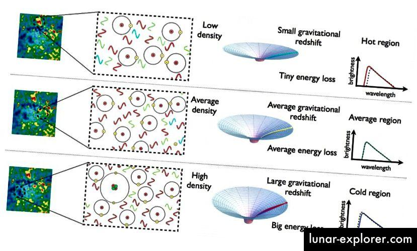 Regije prostora koje su nešto gušće od prosjeka stvorit će veće gravitacijske potencijalne bušotine iz kojih će se moći izvući, što znači da svjetlost koja proizlazi iz tih regija postaje sve hladnija s vremenom kada stigne u naše oči. Suprotno tome, preniska područja izgledat će poput vrućih točaka, dok će regije s savršeno prosječnom gustoćom imati savršeno prosječne temperature. (E. Siegel / Iza galaksije)