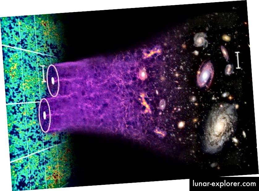 Detaljan pogled na svemir otkriva da je načinjen od materije, a ne od antimaterije, da je potrebna tamna tvar i tamna energija i da ne znamo porijeklo bilo koje od tih misterija. Međutim, fluktuacije u CMB-u, stvaranje i korelacije između strukture velikih razmjera i modernih opažanja gravitacijskog leća usmjeravaju prema istoj slici koja potječe od kozmičke inflacije. (Chris Blake i Sam Moorfield)