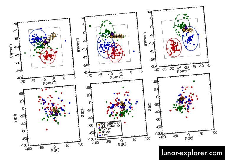 الشكل 5 ، الشماس وآخرون. الحركة المتوقعة وموقع النظام الموضح مع عدة مجموعات متحركة.