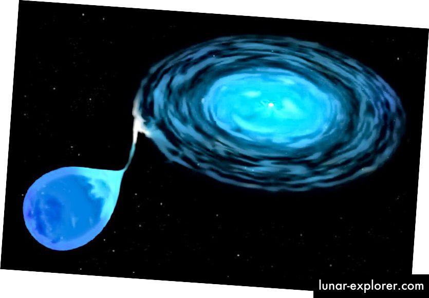 Ein weißer Zwergstern, der einem Begleitstern Materie entzieht und eine Akkretionsscheibe bildet. Quelle: Wikipedia