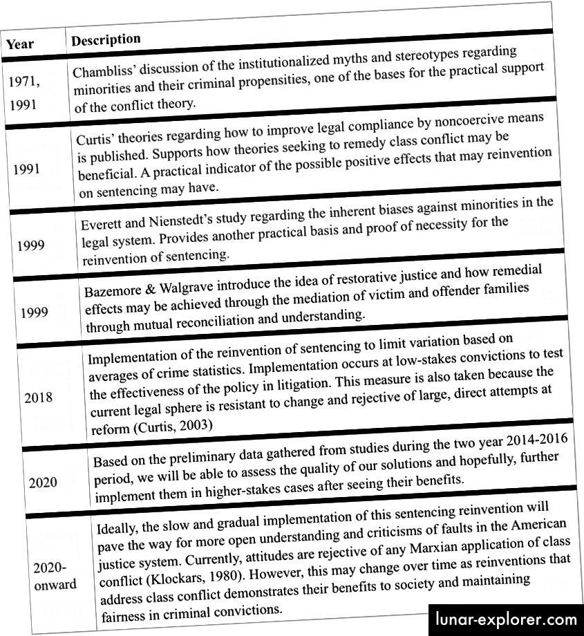Eine hypothetische Zeitleiste, wie sich die amerikanische Gerechtigkeit entwickeln könnte, basierend auf einigen der folgenden Theorien.