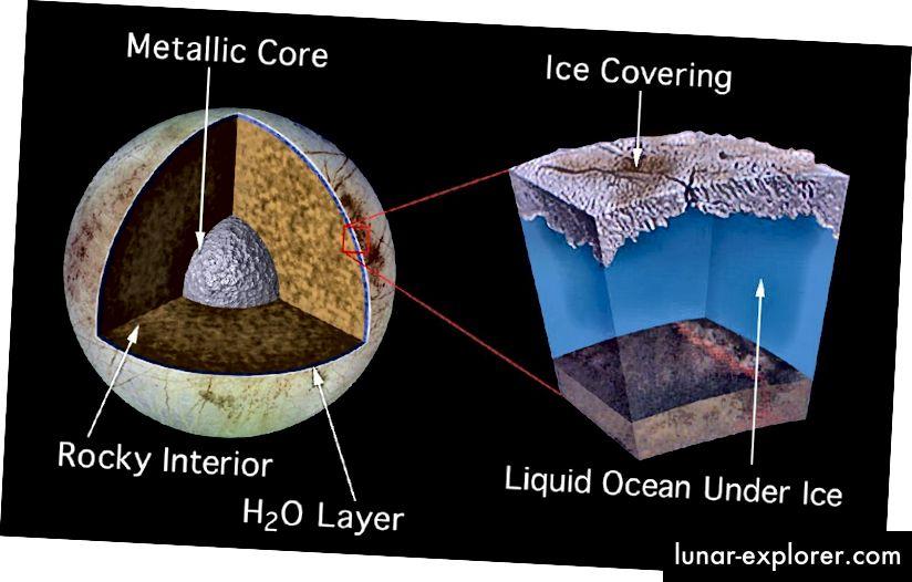 Eine Künstlerillustration, die die innere Struktur von Jupiters Mond Europa zeigt. Unter der dicken Eisdecke liegt wahrscheinlich ein Ozean aus flüssigem Wasser, der durch die Gezeitenerwärmung durch Jupiters Schwerkraft verursacht wird. Quelle: Quelle: NASA