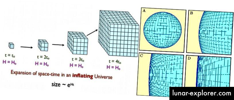 يؤدي التضخم إلى اتساع المساحة بشكل كبير ، مما يمكن أن يؤدي بسرعة إلى ظهور أي مساحة منحنية موجودة مسبقًا مسطحة ، وأي تضخيم أي جزيئات موجودة مسبقًا بعيدًا عن بعضها البعض. (E. Siegel (L) ؛ برنامج تعليمي لعلم الكونيات في Ned Wright (R))