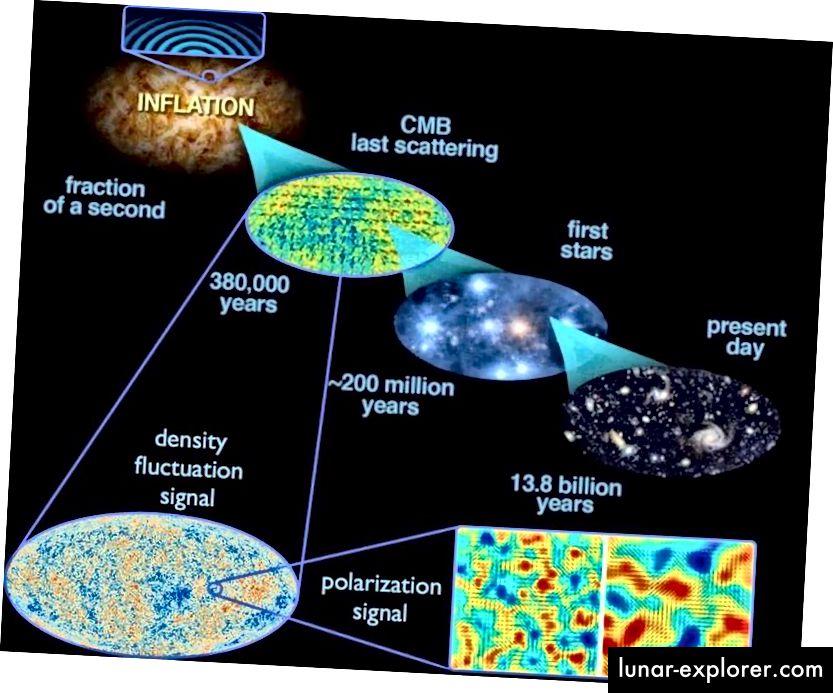 تتقلب التقلبات الكمية التي تحدث أثناء التضخم في جميع أنحاء الكون ، وعندما ينتهي التضخم ، تصبح تقلبات الكثافة. وهذا يؤدي ، مع مرور الوقت ، إلى الهيكل واسع النطاق في الكون اليوم ، وكذلك التقلبات في درجة الحرارة التي لوحظت في CMB. (E. Siegel ، مع الصور المستمدة من ESA / Planck وفرقة العمل المشتركة بين الوكالات التابعة ل DoE / NASA / NSF حول أبحاث CMB)