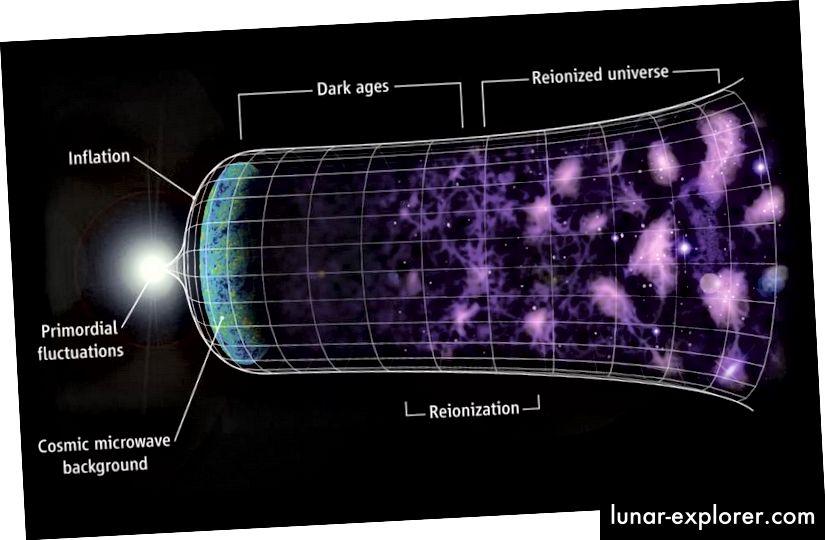 نشأ الكون الموسع ، المليء بالمجرات والبنية المعقدة التي نراها اليوم ، من حالة أصغر حجماً وأكثر سخونة وأكثر كثافة. (C. Faucher-Giguère، A. Lidz، L. Hernquist، Science 319، 5859 (47))