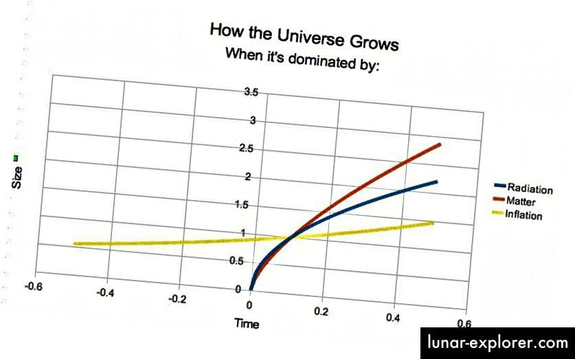 تمثل الخطوط الزرقاء والحمراء سيناريو Big Bang التقليدي ، حيث يبدأ كل شيء في الوقت t = 0 ، بما في ذلك وقت الفضاء نفسه. لكن في سيناريو التضخم (الأصفر) ، لم نصل مطلقًا إلى التفرد ، حيث يذهب الفضاء إلى حالة المفرد ؛ بدلاً من ذلك ، يمكن أن تصبح صغيرة بشكل تعسفي في الماضي ، بينما يستمر الوقت في العودة للأبد. تتحدى حالة هاوكينج-هارتل بلا حدود طول عمر هذه الدولة ، كما تفعل نظرية بورد-جوث-فيلينكين ، لكن لا أحد منها يعد أمرًا مؤكدًا. (إي سيجل)