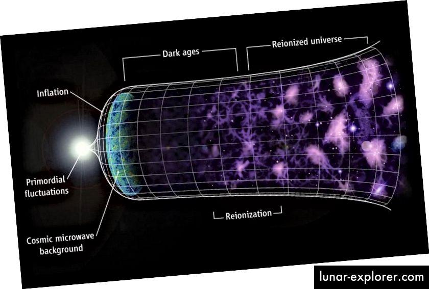 Das expandierende Universum voller Galaxien und der komplexen Struktur, die wir heute beobachten, entstand aus einem kleineren, heißeren, dichteren und gleichmäßigeren Zustand. Warum sich das Universum so weitete, anstatt in ein Schwarzes Loch zu fallen, bedarf einer Erklärung. (C. Faucher-Giguère, A. Lidz und L. Hernquist, Science 319, 5859 (47))