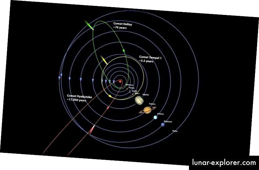Die Umlaufbahnen der Planeten und Kometen unterliegen neben anderen Himmelsobjekten den Gesetzen der universellen Gravitation. (Kay Gibson, Ball Aerospace & Technologies Corp)