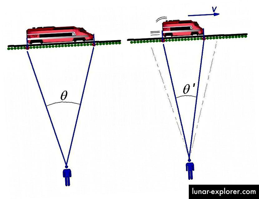 Eine Herausforderung für die Newtonsche Theorie war die Idee von Einstein, die zuvor von Lorentz, Fitzgerald und anderen entwickelt wurde, dass sich schnell bewegende Objekte im Raum zusammenzuziehen und sich in der Zeit zu erweitern schienen. Raum und Zeit sahen plötzlich nicht mehr so fest und absolut aus. (Curt Renshaw)