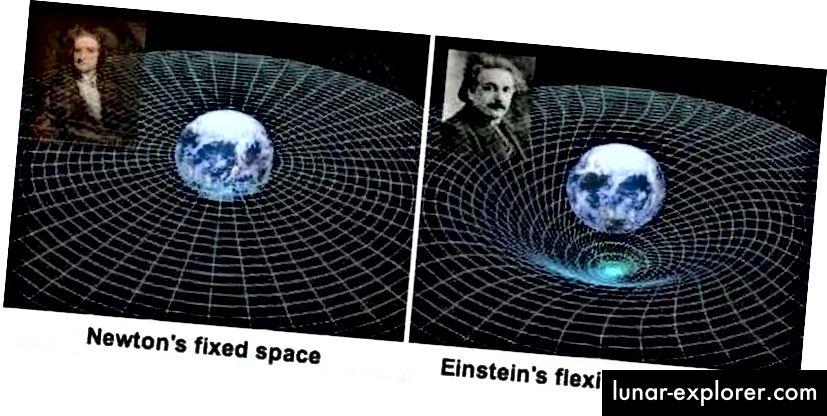 Im Newtonschen Bild der Schwerkraft sind Raum und Zeit absolute, feste Größen, während im Einsteinschen Bild die Raumzeit eine einzige, einheitliche Struktur ist, in der die drei Dimensionen des Raums und die eine Dimension der Zeit untrennbar miteinander verbunden sind. (NASA)