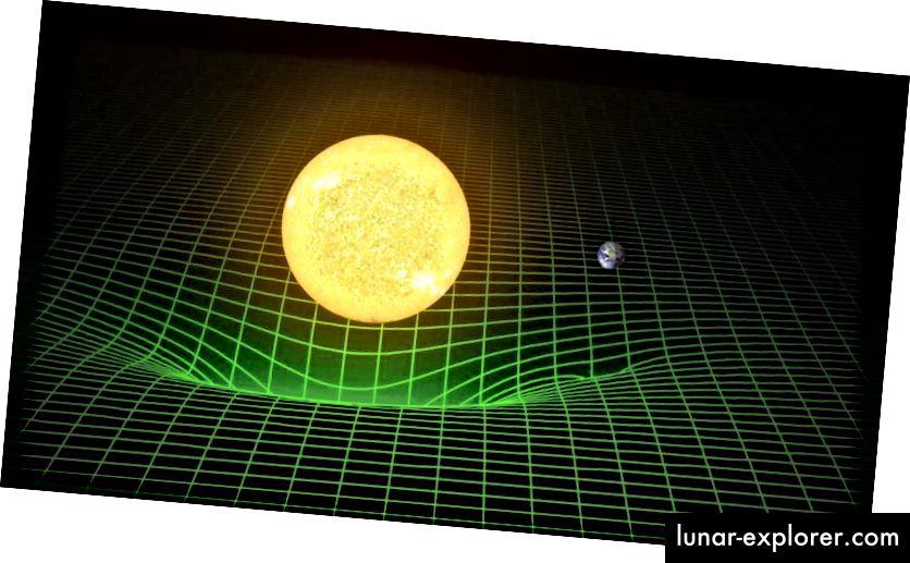 Es wurden unzählige wissenschaftliche Tests zu Einsteins allgemeiner Relativitätstheorie durchgeführt, die die Idee einigen der strengsten Einschränkungen unterworfen haben, die die Menschheit jemals erhalten hat. Einsteins erste Lösung war für die Schwachfeldgrenze um eine einzelne Masse wie die Sonne; Er hat diese Ergebnisse mit dramatischem Erfolg auf unser Sonnensystem übertragen. (LIGO wissenschaftliche Zusammenarbeit / T. Pyle / Caltech / MIT)