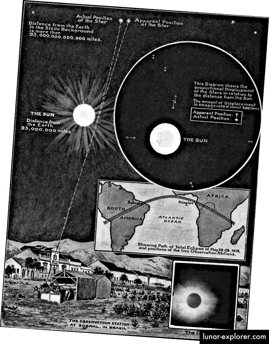 Die Ergebnisse der Eddington-Expedition von 1919 zeigten schlüssig, dass die Allgemeine Relativitätstheorie die Biegung des Sternenlichts um massive Objekte beschrieb, wodurch das Newtonsche Bild gestürzt wurde. (The Illustrated London News, 1919)