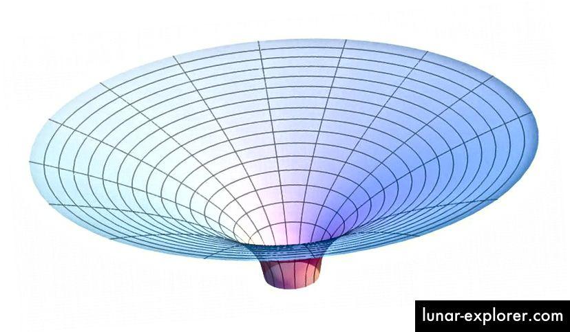 Das hier gezeigte Flamm-Paraboloid repräsentiert die Raumzeitkrümmung außerhalb des Ereignishorizonts eines Schwarzschild-Schwarzen Lochs. Sobald Sie reingefallen sind, ist alles vorbei. Ihre beste Wette ist es, frei zu fallen, als wären Sie aus der Ruhe gefallen. Nur diese Flugbahn maximiert Ihre Überlebenszeit. (AllenMcC. Von Wikimedia Commons)