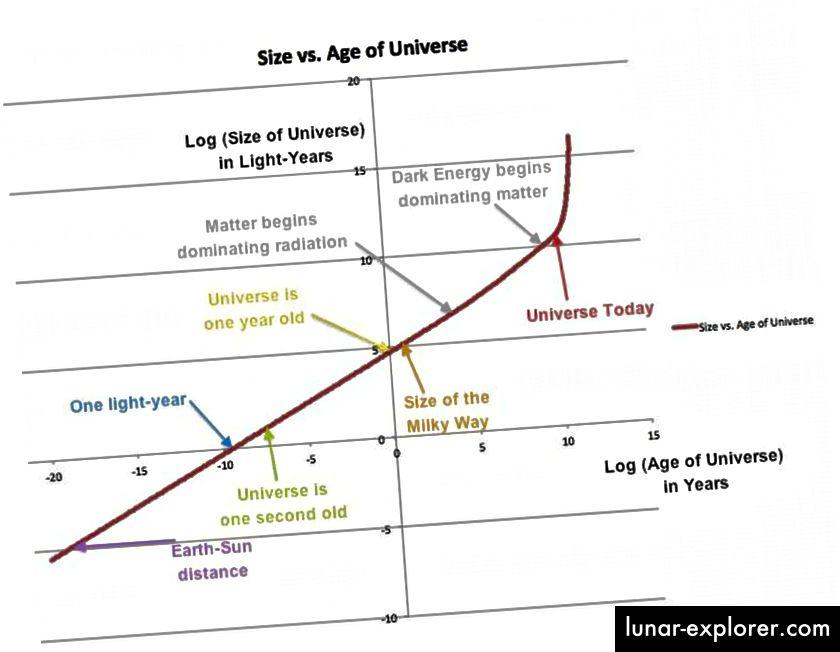 Die Größe des Universums in Lichtjahren im Vergleich zu der Zeit, die seit dem Urknall vergangen ist. Dies wird auf einer logarithmischen Skala dargestellt, wobei einige wichtige Ereignisse der Übersichtlichkeit halber mit Anmerkungen versehen sind. (E. Siegel)