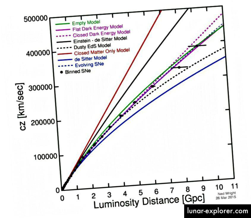 Eine grafische Darstellung der scheinbaren Expansionsrate (y-Achse) in Abhängigkeit von der Entfernung (x-Achse) stimmt mit einem Universum überein, das in der Vergangenheit schneller expandierte, sich aber heute noch ausdehnt. Dies ist eine moderne Version von Hubbles Originalwerk, die tausende Male weiter reicht. Die verschiedenen Kurven stellen Universen dar, die aus verschiedenen Bestandteilen bestehen. (Ned Wright, basierend auf den neuesten Daten von Betoule et al. (2014))