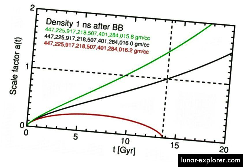 Wenn das Universum nur eine etwas höhere Dichte hätte (rot), wäre es bereits wieder zusammengebrochen; Wenn es nur eine etwas geringere Dichte hätte, hätte es sich viel schneller ausgedehnt und wäre viel größer geworden. (Ned Wrights Kosmologie-Tutorial)