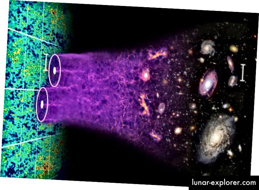 Ein detaillierter Blick auf das Universum zeigt, dass es aus Materie und nicht aus Antimaterie besteht, dass dunkle Materie und dunkle Energie benötigt werden und dass wir den Ursprung dieser Mysterien nicht kennen. Die Fluktuationen im CMB, die Bildung und Korrelationen zwischen großräumigen Strukturen und modernen Beobachtungen der Gravitationslinse deuten jedoch alle auf dasselbe Bild hin. (Chris Blake und Sam Moorfield)