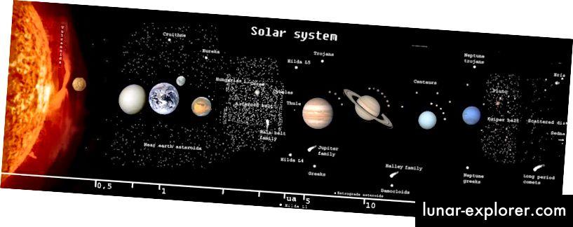 Im Sonnensystem bestimmt die Sonne in erster Näherung die Umlaufbahnen der Planeten. In zweiter Näherung spielen alle anderen Massen (wie Planeten, Monde, Asteroiden usw.) eine große Rolle. Aber um dunkle Materie hinzuzufügen, müssten wir unglaublich sensibel werden. (Wikipedia-Benutzer Dreg743)