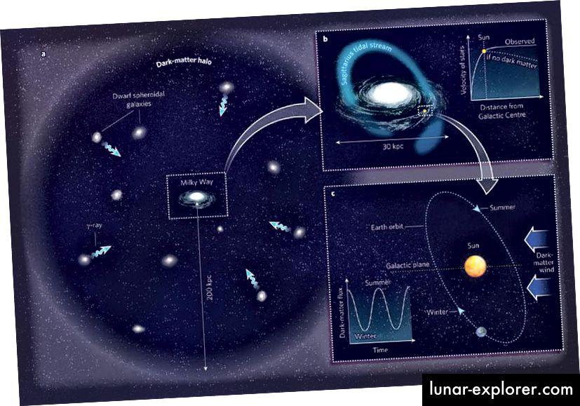 Unsere Galaxie ist in einen riesigen, diffusen Lichthof aus dunkler Materie eingebettet, was darauf hinweist, dass dunkle Materie durch das Sonnensystem fließen muss. Aber in Bezug auf die Dichte ist es nicht sehr viel, und das macht es extrem schwierig, lokal zu erkennen. (Robert Caldwell & Marc Kamionkowski Nature 458, 587–589 (2009))
